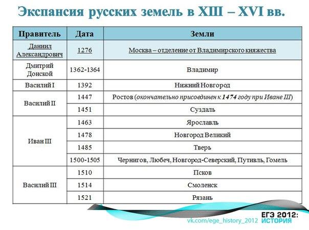 Экспансия русских земель в XII-XVI вв..