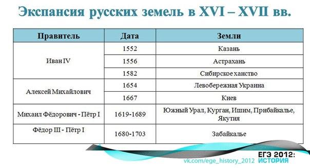 ekspansia_russkix_zemeli_16-17 vv