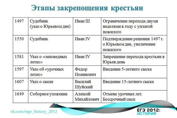 etapi_zakreposhenia_krestian