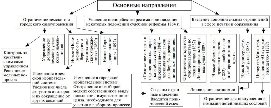 Основные направления внутренней политики Александра III