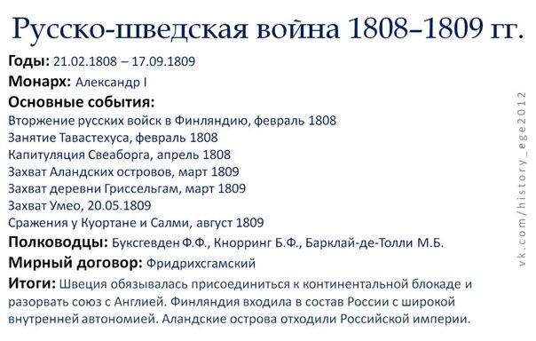 russko-shvedskai_voina-1808-1809