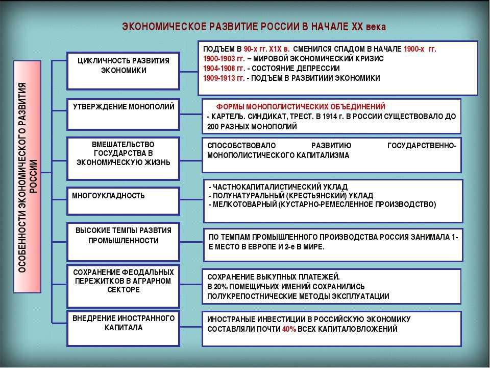 ikonomicheskoe_razvitie_v_nachale_20_veka