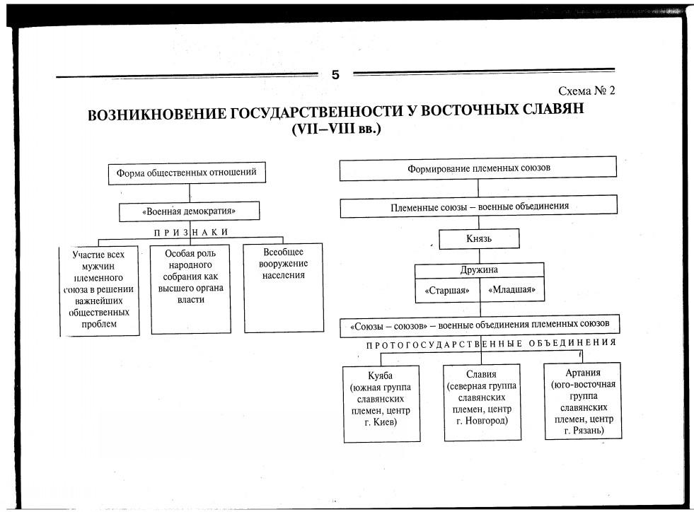 Схема: Возникновение государственности у восточных славян в VII - VIII вв.