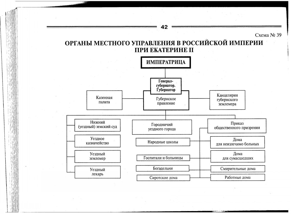 Органы местного управления в Российской империи при Екатерине II