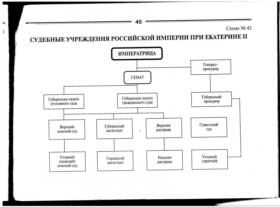 Судебные учреждения российской империи при Екатерине II.