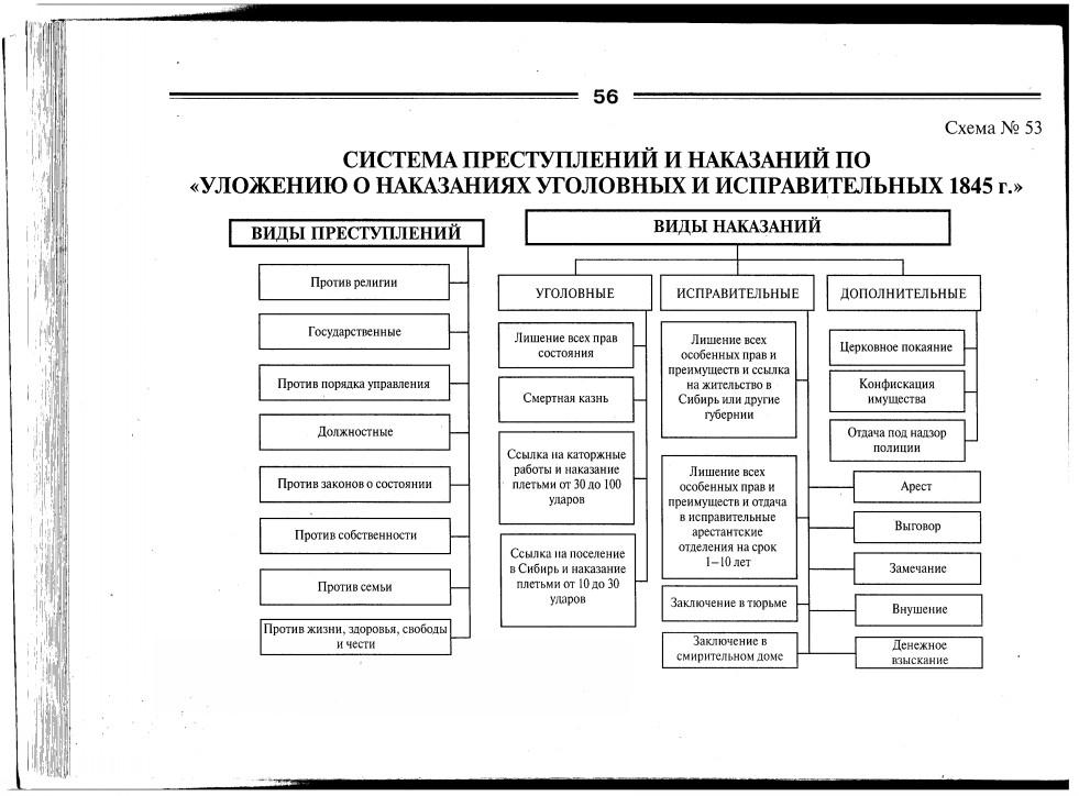 Система преступлений и наказаний по Уложению о наказаниях уголовных и исправительных 1845 г.