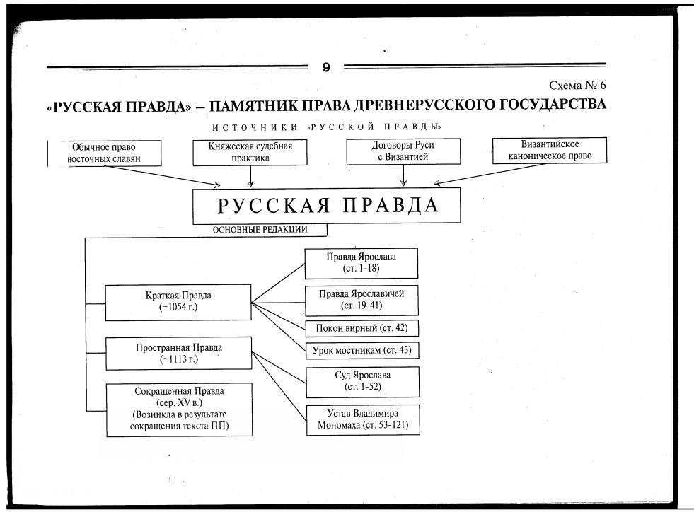 Схема: Основные редакции Русской Правды.