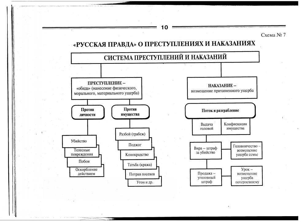 Схема: Система преступлений и наказаний.