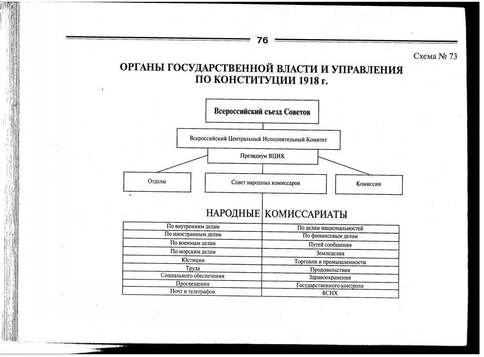 Органы советской власти по конституции 1918 года