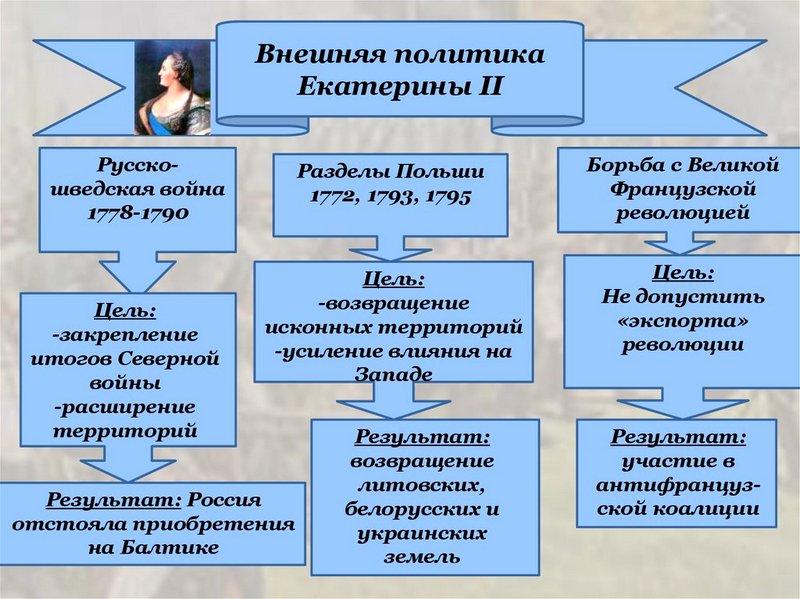 Схема: внешняя политика Екатерины II.