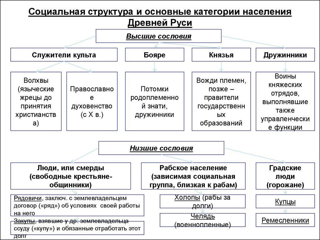 naselenie_kievskoi_rusi