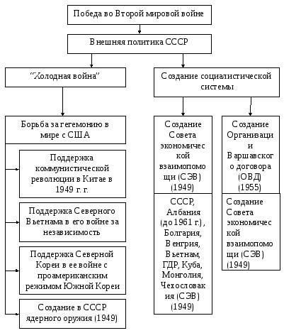 Схема: Внешняя политика Сталина в СССР (1945-1953 гг.)
