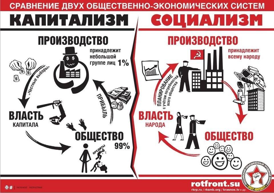 kommunizm-vs-kapitalizm