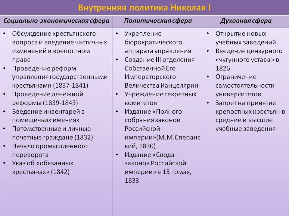 vnutrennjaja-politika-nikolaja-1