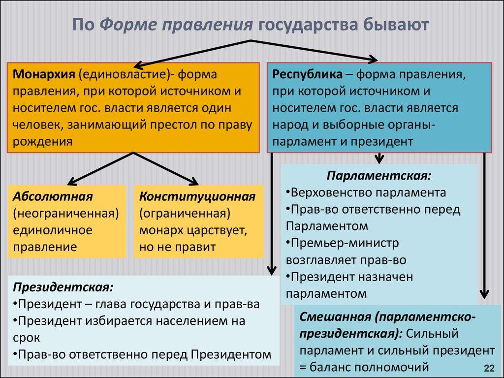 По форме правления государства бывают