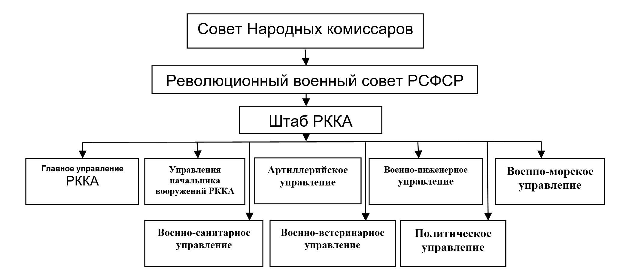 Структура РККА